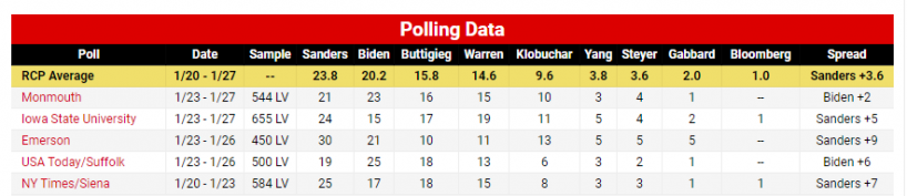 Betting odds iowa caucus rugby betting